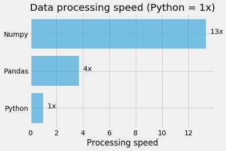 Python vs Numpy vs Pandas
