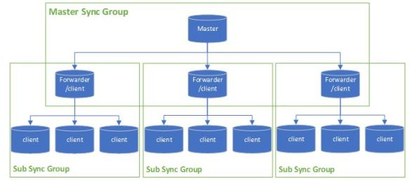 Master-Sync-Group